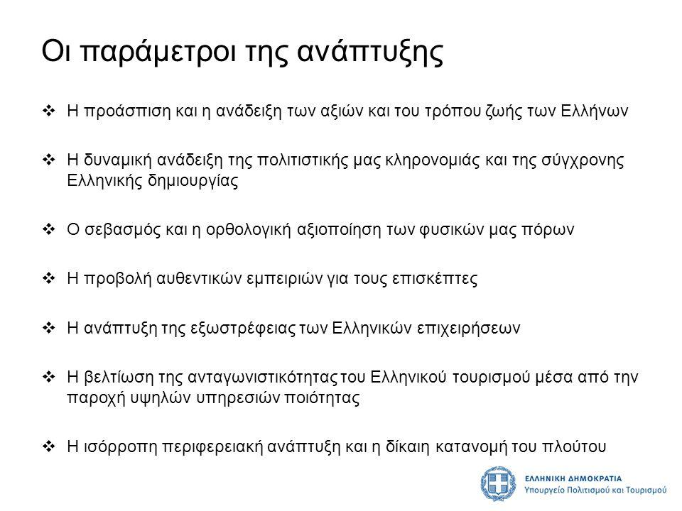Οι παράμετροι της ανάπτυξης  Η προάσπιση και η ανάδειξη των αξιών και του τρόπου ζωής των Ελλήνων  Η δυναμική ανάδειξη της πολιτιστικής μας κληρονομ