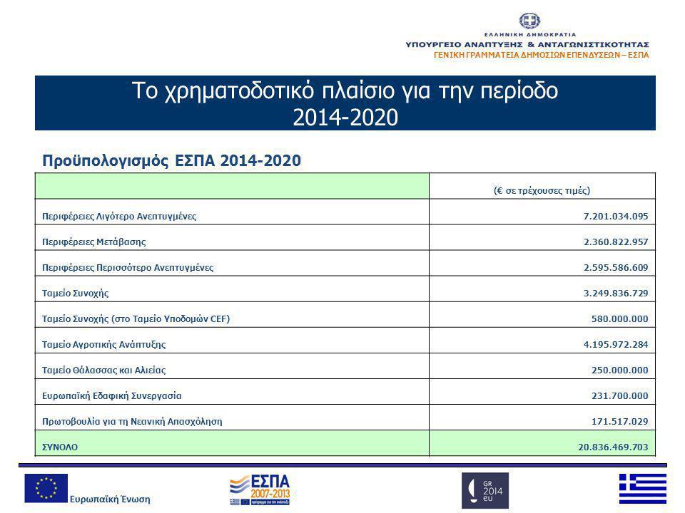 ΓΕΝΙΚΗ ΓΡΑΜΜΑΤΕΙΑ ΔΗΜΟΣΙΩΝ ΕΠΕΝΔΥΣΕΩΝ – ΕΣΠΑ Προϋπολογισμός ΕΣΠΑ 2014-2020 (€ σε τρέχουσες τιμές) Περιφέρειες Λιγότερο Ανεπτυγμένες7.201.034.095 Περιφ