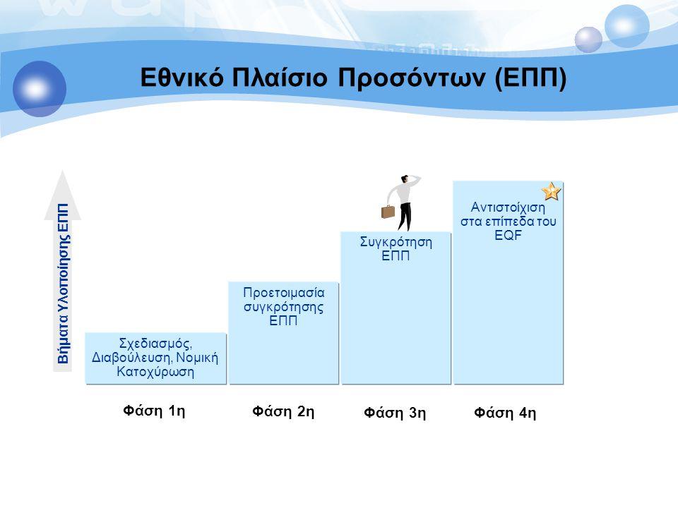 Εθνικό Πλαίσιο Προσόντων (ΕΠΠ) Σχεδιασμός, Διαβούλευση, Νομική Κατοχύρωση Αντιστοίχιση στα επίπεδα του EQF Συγκρότηση ΕΠΠ Προετοιμασία συγκρότησης ΕΠΠ
