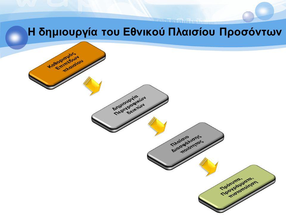 Η δημιουργία του Εθνικού Πλαισίου Προσόντων Loukas Zahilas