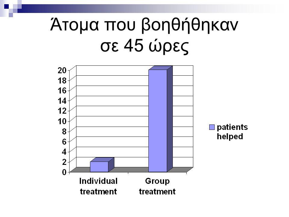 'Ωρες αφιερωμένες στη θεραπεία βουλιμικών ασθενών (Freeman, 1993)