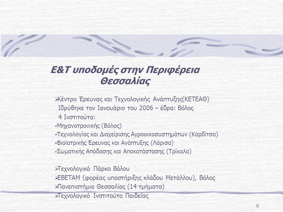 9 Ε&Τ υποδομές στην Περιφέρεια Θεσσαλίας  Κέντρο Έρευνας και Τεχνολογικής Ανάπτυξης(ΚΕΤΕΑΘ) Ιδρύθηκε τον Ιανουάριο του 2006 – έδρα: Βόλος 4 Ινστιτούτα: Μηχανοτρονικής (Βόλος) Τεχνολογίας και Διαχείρισης Αγροοικοσυστημάτων (Καρδίτσα) Βιοϊατρικής Έρευνας και Ανάπτυξης (Λάρισα) Σωματικής Απόδοσης και Αποκατάστασης (Τρίκαλα)  Τεχνολογικό Πάρκο Βόλου  ΕΒΕΤΑΜ (φορέας υποστήριξης κλάδου Μετάλλου), Βόλος  Πανεπιστήμιο Θεσσαλίας (14 τμήματα)  Τεχνολογικό Ινστιτούτο Παιδείας