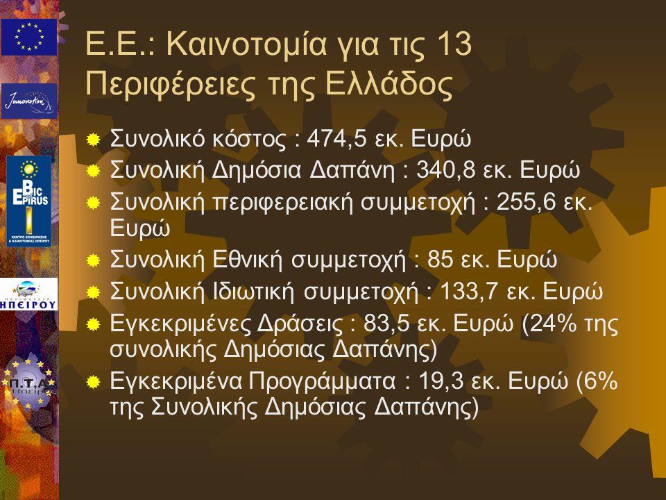 Ε.Ε.: Καινοτομία για τις 13 Περιφέρειες της Ελλάδος  Συνολικό κόστος : 474,5 εκ. Ευρώ  Συνολική Δημόσια Δαπάνη : 340,8 εκ. Ευρώ  Συνολική περιφερει