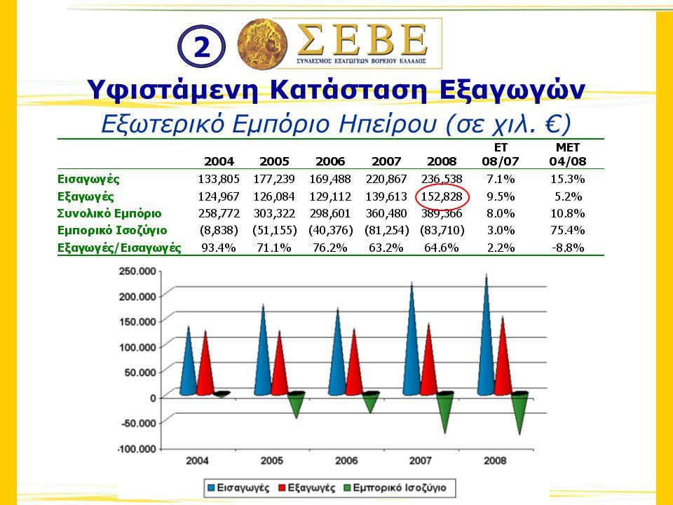 Εξωτερικό Εμπόριο Ηπείρου (σε χιλ. €) Υφιστάμενη Κατάσταση Εξαγωγών 2