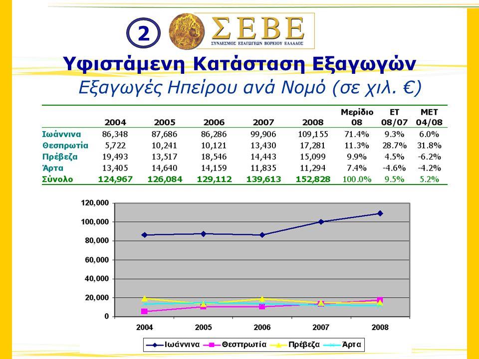 Εξαγωγές Ηπείρου ανά Νομό (σε χιλ. €) Υφιστάμενη Κατάσταση Εξαγωγών 2