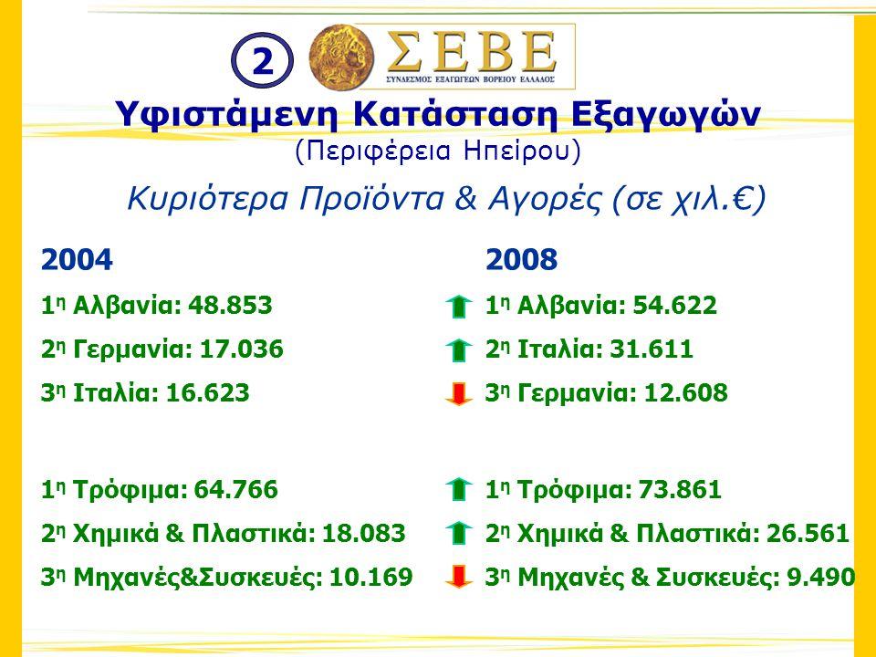 Κυριότερα Προϊόντα & Αγορές (σε χιλ.€) 2004 1 η Αλβανία: 48.853 2 η Γερμανία: 17.036 3 η Ιταλία: 16.623 1 η Τρόφιμα: 64.766 2 η Χημικά & Πλαστικά: 18.083 3 η Μηχανές&Συσκευές: 10.169 2008 1 η Αλβανία: 54.622 2 η Ιταλία: 31.611 3 η Γερμανία: 12.608 1 η Τρόφιμα: 73.861 2 η Χημικά & Πλαστικά: 26.561 3 η Μηχανές & Συσκευές: 9.490 Υφιστάμενη Κατάσταση Εξαγωγών (Περιφέρεια Ηπείρου) 2