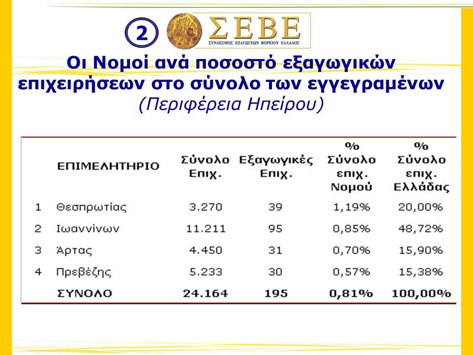 Οι Νομοί ανά ποσοστό εξαγωγικών επιχειρήσεων στο σύνολο των εγγεγραμένων (Περιφέρεια Ηπείρου) 2
