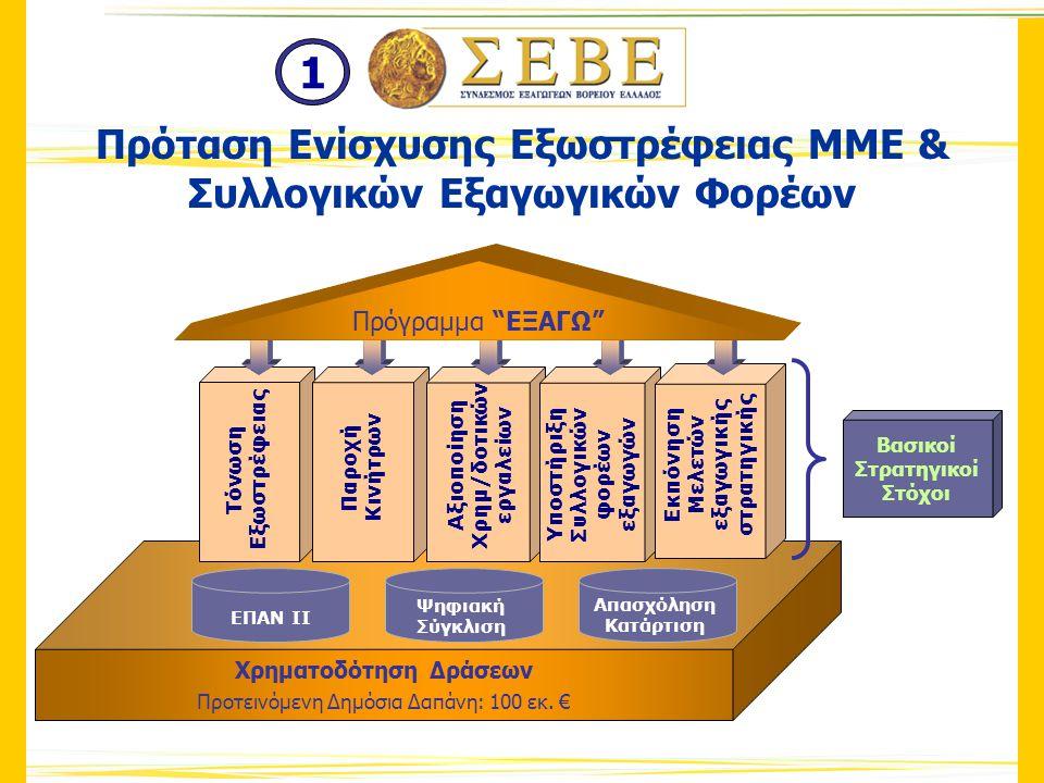 Ενίσχυση Μικρών και Μεσαίων Επιχειρήσεων Ενίσχυση/ Δημιουργία Νέων εξαγωγικών επιχειρήσεων Ενίσχυση Υφιστάμενων εξαγωγικών επιχειρήσεων Νέα Προϊόντα Νέες Αγορές Ενίσχυση Εξωστρέφειας Ενίσχυση Συλλογικών Φορέων Χρηματοδότηση Δράσεων Συλλογικών Φορέων 1.Υπηρεσίες Coaching, Μελετών και Business Plans 2.Δημιουργία εξωστρέφειας – δράσεις συνεργασίας 3.Προβολή 4.Branding 5.Κατάρτιση Δομή Προγράμματος 1