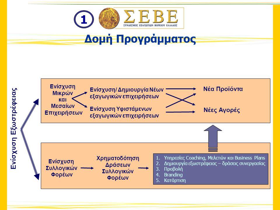 Οργάνωση συμμετοχής των επιχειρήσεων σε εκθέσεις Διοργάνωση ημερίδων Διοργάνωση σεμιναρίων – ενημερώσεων των επιχειρηματιών Διοργάνωση προγραμμάτων κατάρτισης στελεχών – πιστοποιημένων εξαγωγικών συμβούλων.