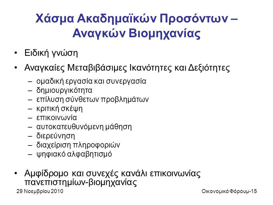 29 Νοεμβρίου 2010Οικονομικό Φόρουμ-15 Χάσμα Ακαδημαϊκών Προσόντων – Αναγκών Βιομηχανίας Ειδική γνώση Αναγκαίες Μεταβιβάσιμες Ικανότητες και Δεξιότητες –ομαδική εργασία και συνεργασία –δημιουργικότητα –επίλυση σύνθετων προβλημάτων –κριτική σκέψη –επικοινωνία –αυτοκατευθυνόμενη μάθηση –διερεύνηση –διαχείριση πληροφοριών –ψηφιακό αλφαβητισμό Αμφίδρομο και συνεχές κανάλι επικοινωνίας πανεπιστημίων-βιομηχανίας