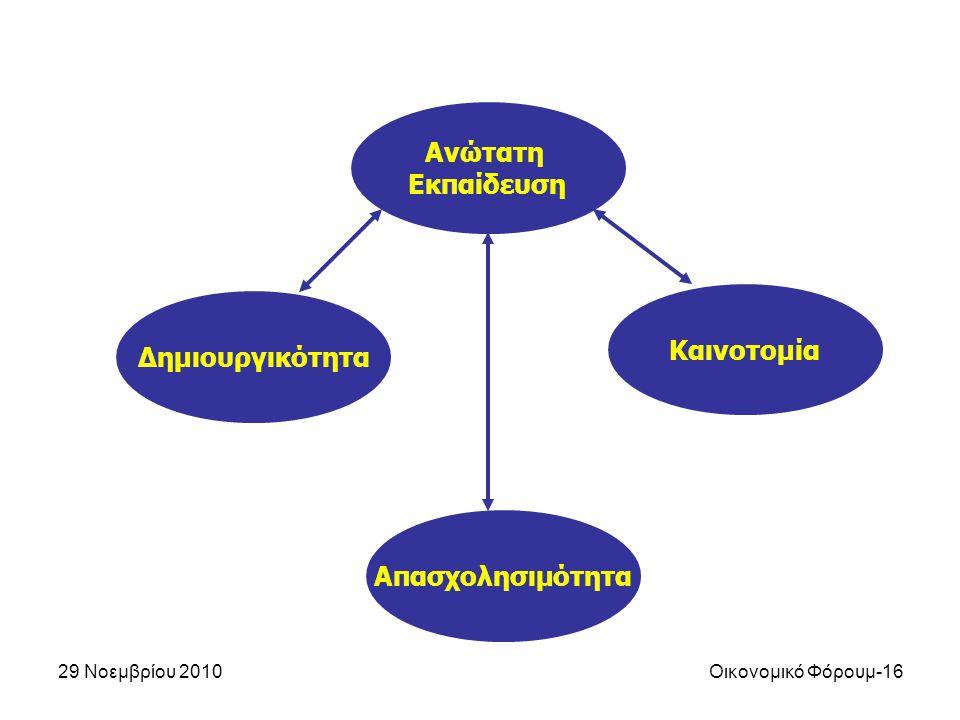 29 Νοεμβρίου 2010Οικονομικό Φόρουμ-16 Ανώτατη Εκπαίδευση Δημιουργικότητα Καινοτομία Απασχολησιμότητα