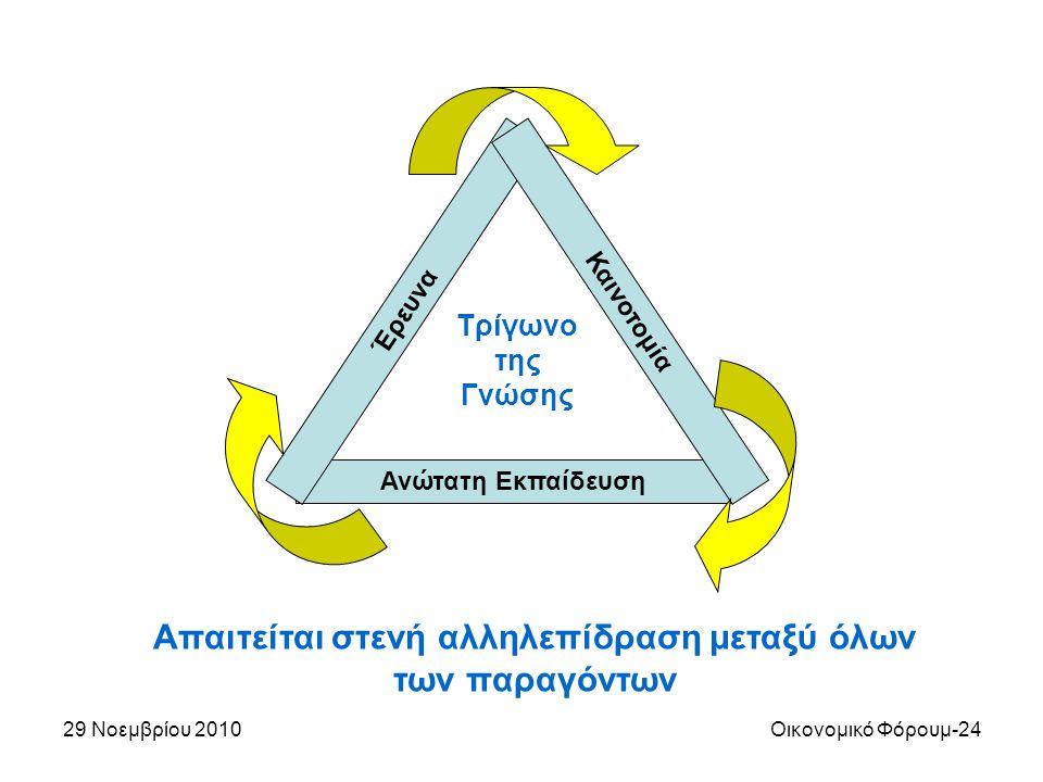 29 Νοεμβρίου 2010Οικονομικό Φόρουμ-24 Ανώτατη Εκπαίδευση Έρευνα Καινοτομία Απαιτείται στενή αλληλεπίδραση μεταξύ όλων των παραγόντων Τρίγωνο της Γνώση