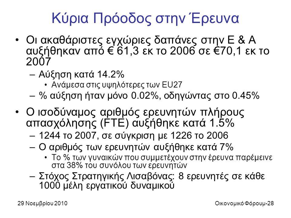 29 Νοεμβρίου 2010Οικονομικό Φόρουμ-28 Κύρια Πρόοδος στην Έρευνα Οι ακαθάριστες εγχώριες δαπάνες στην Ε & Α αυξήθηκαν από € 61,3 εκ το 2006 σε €70,1 εκ το 2007 –Αύξηση κατά 14.2% Ανάμεσα στις υψηλότερες των EU27 –% αύξηση ήταν μόνο 0.02%, οδηγώντας στο 0.45% Ο ισοδύναμος αριθμός ερευνητών πλήρους απασχόλησης (FTE) αυξήθηκε κατά 1.5% –1244 το 2007, σε σύγκριση με 1226 το 2006 –Ο αριθμός των ερευνητών αυξήθηκε κατά 7% Το % των γυναικών που συμμετέχουν στην έρευνα παρέμεινε στα 38% του συνόλου των ερευνητών –Στόχος Στρατηγικής Λισαβόνας: 8 ερευνητές σε κάθε 1000 μέλη εργατικού δυναμικού