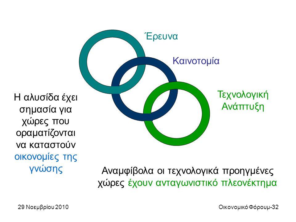29 Νοεμβρίου 2010Οικονομικό Φόρουμ-32 Έρευνα Καινοτομία Τεχνολογική Ανάπτυξη Η αλυσίδα έχει σημασία για χώρες που οραματίζονται να καταστούν οικονομίε