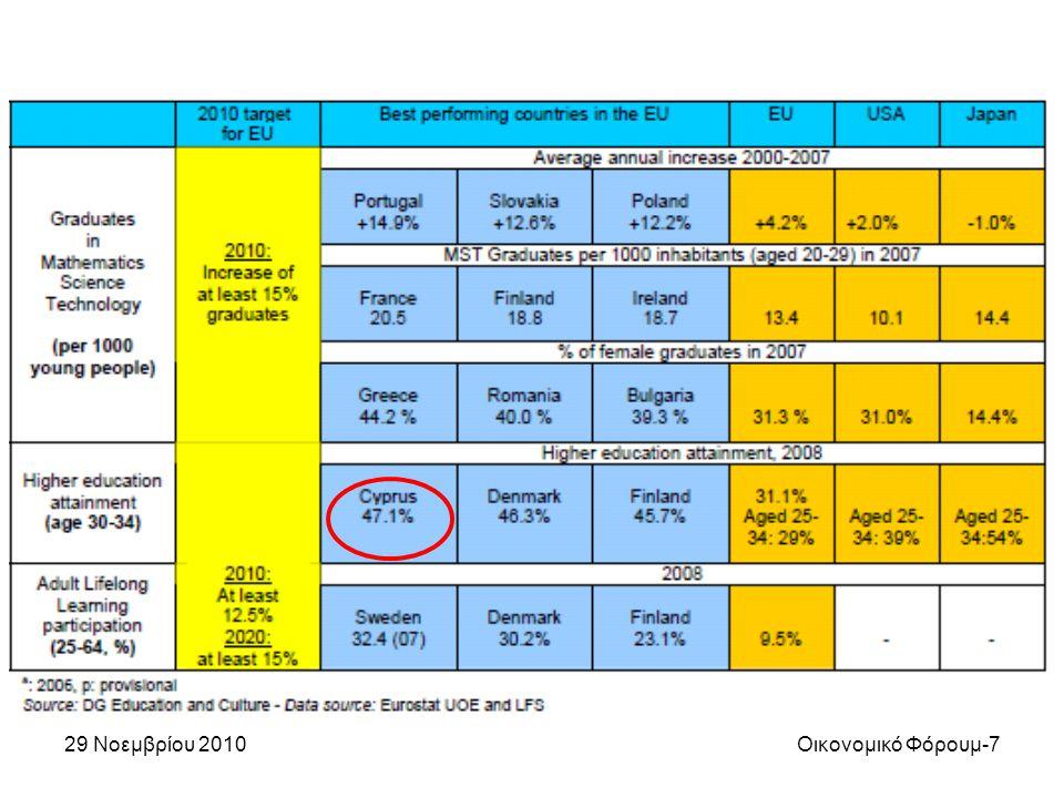29 Νοεμβρίου 2010Οικονομικό Φόρουμ-7