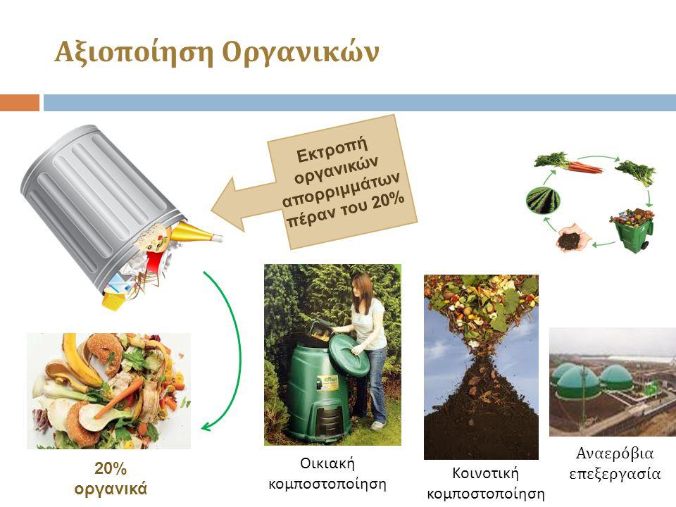 20% οργανικά Αναερόβια επεξεργασία Οικιακή κομποστοποίηση Κοινοτική κομποστοποίηση Αξιοποίηση Οργανικών Εκτροπή οργανικών απορριμμάτων πέραν του 20%