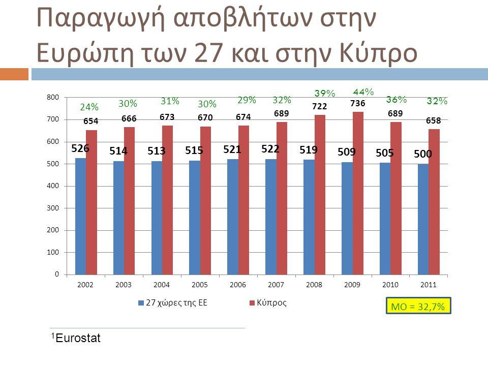 Παραγωγή αποβλήτων στην Ευρώπη των 27 και στην Κύπρο 1 Eurostat 39% 44% 36% 32%