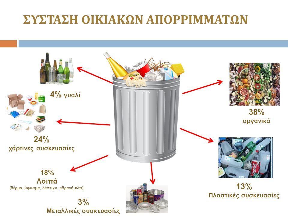 ΣΥΣΤΑΣΗ ΟΙΚΙΑΚΩΝ ΑΠΟΡΡΙΜΜΑΤΩΝ 4% γυαλί 24% χάρτινες συσκευασίες 3% Μεταλλικές συσκευασίες 13% Πλαστικές συσκευασίες 38% οργανικά 18% Λοιπά (δέρμα, ύφασμα, λάστιχο, αδρανή κλπ)
