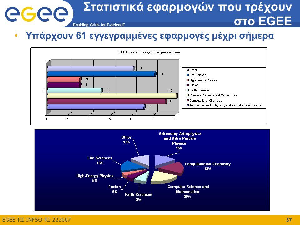 Enabling Grids for E-sciencE EGEE-III INFSO-RI-222667 Στατιστικά εφαρμογών που τρέχουν στο EGEE Υπάρχουν 61 εγγεγραμμένες εφαρμογές μέχρι σήμερα 37