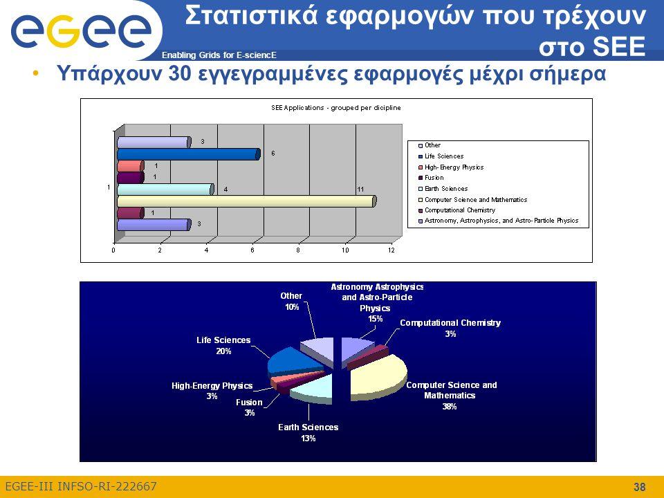 Enabling Grids for E-sciencE EGEE-III INFSO-RI-222667 Στατιστικά εφαρμογών που τρέχουν στο SEE Υπάρχουν 30 εγγεγραμμένες εφαρμογές μέχρι σήμερα 38