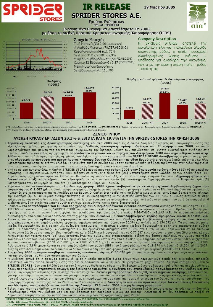 Στοιχεία Μετοχής Τιμή Μετοχής(€): 0,96 (18/03/2009) # Αριθμός Μετοχών: 78.787.980 (ΚΟ) Κεφαλαιοποίηση (€ εκ.): 75.6 % Δ από 31/12/2008: -32,9% Υψηλό 52 Εβδομάδων €: 3,58 (02/05/2008) Χαμηλό 52 Εβδομάδων € : 0,87 (05/03/2009) Μέση Ημερήσια Εμπορ/τητα 52 εβδομάδων (#): 115.796 IR RELEASE SPRIDER STORES Α.Ε.