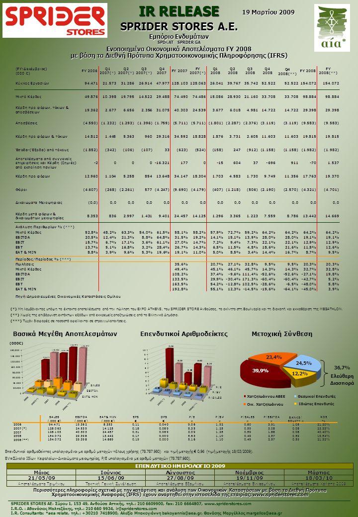 Περισσότερες πληροφορίες σχετικά με την κατάρτιση και ανάλυση των Οικονομικών Καταστάσεων με βάση τα Διεθνή Πρότυπα Χρηματοοικονομικής Αναφοράς (IFRS) έχουν αναρτηθεί στην ιστοσελίδα της εταιρίας: www.spriderstores.com Βασικά Μεγέθη Αποτελεσμάτων Μετοχική Σύνθεση (000€) Επενδυτικοί αριθμοδείκτες υπολογισμένοι με αριθμό μετοχών τέλους χρήσης (78.787.980) και τιμή μετοχής € 0,96 (τιμή μετοχής 18/03/2009).