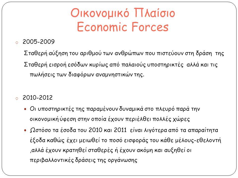 Οικονομικό Πλαίσιο Economic Forces o 2005-2009 Σταθερή αύξηση του αριθμού των ανθρώπων που πιστεύουν στη δράση της Σταθερή εισροή εσόδων κυρίως από παλαιούς υποστηρικτές αλλά και τις πωλήσεις των διαφόρων αναμνηστικών της.