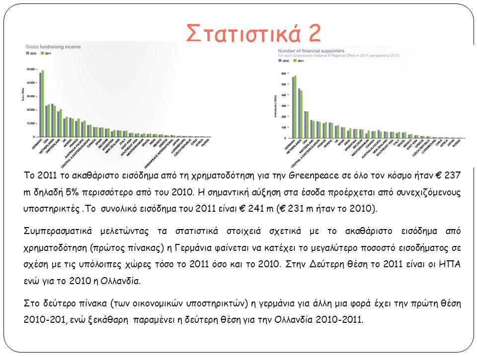 Στατιστικά 2 Το 2011 το ακαθάριστο εισόδημα από τη χρηματοδότηση για την Greenpeace σε όλο τον κόσμο ήταν € 237 m δηλαδή 5% περισσότερο από του 2010.