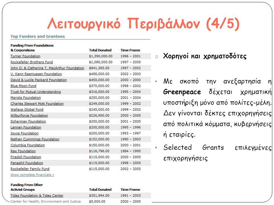 Greenpeace (20.000 υ π οστηρικτές ) Υ π οστηρικτές π αλιοί 1.122.490,19 € 85% Υ π οστηρικτές νέοι 169.062,75€ 13% 85% Αναμνηστικά & Εκδηλώσεις 30.932,69 € 2% 85% Προμήθειες για Εκστρατείες 480.841,64 € 85 34% 85% Διαφήμιση 117.313,48 € 85 24% 85% Εθελοντές Προμήθειες για δημιουργία αναμνηστικών 40.157,09 € 85 8% 85%
