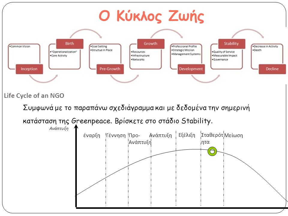 Ο Κύκλος Ζωής Συμφωνά με το παραπάνω σχεδιάγραμμα και με δεδομένα την σημερινή κατάσταση της Greenpeace.