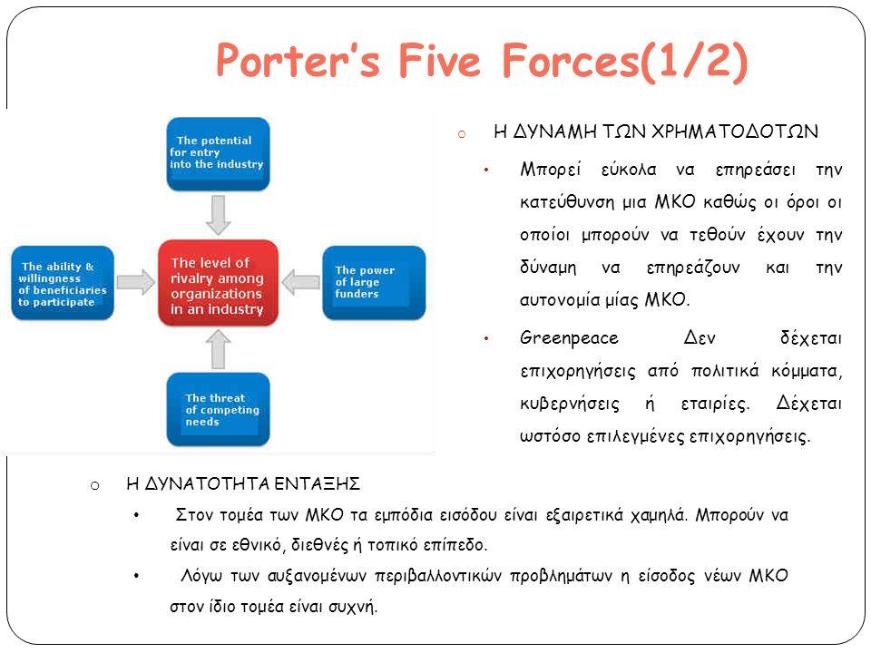 Porter's Five Forces(1/2) o Η ΔΥΝΑΜΗ ΤΩΝ ΧΡΗΜΑΤΟΔΟΤΩΝ Μπορεί εύκολα να επηρεάσει την κατεύθυνση μια ΜΚΟ καθώς οι όροι οι οποίοι μπορούν να τεθούν έχουν την δύναμη να επηρεάζουν και την αυτονομία μίας ΜΚΟ.