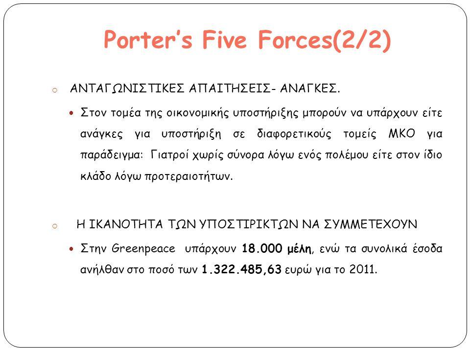 Porter's Five Forces(2/2) o ΑΝΤΑΓΩΝΙΣΤΙΚΕΣ ΑΠΑΙΤΗΣΕΙΣ- ΑΝΑΓΚΕΣ.