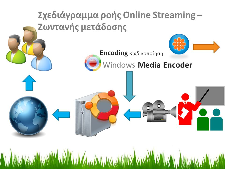 Windows Media Encoder Encoding Κωδικοποίηση Σχεδιάγραμμα ροής Online Streaming – Ζωντανής μετάδοσης