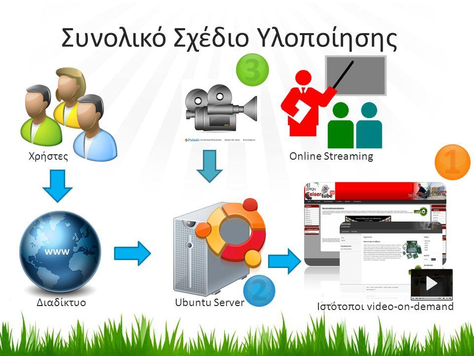 Συνολικό Σχέδιο Υλοποίησης Χρήστες www Ubuntu Server Ιστότοποι video-on-demand Διαδίκτυο Online Streaming
