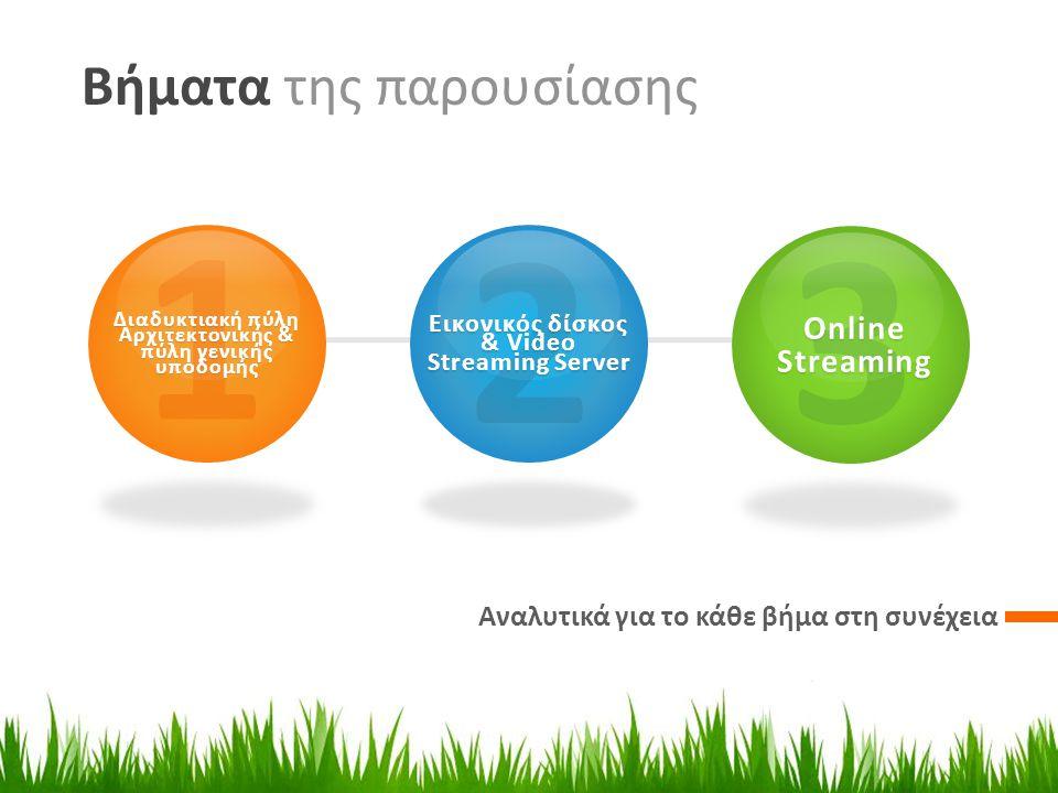 Βήματα της παρουσίασης Αναλυτικά για το κάθε βήμα στη συνέχεια 1 Διαδυκτιακή πύλη Αρχιτεκτονικής & πύλη γενικής υποδομής 2 Εικονικός δίσκος & Video Streaming Server 3 Online Streaming
