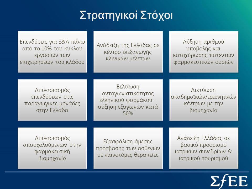Στρατηγικοί Στόχοι Επενδύσεις για Ε&Α πάνω από το 10% του κύκλου εργασιών των επιχειρήσεων του κλάδου Ανάδειξη της Ελλάδας σε κέντρο διεξαγωγής κλινικών μελετών Αύξηση αριθμού υποβολής και κατοχύρωσης πατεντών φαρμακευτικών ουσιών Διπλασιασμός επενδύσεων στις παραγωγικές μονάδες στην Ελλάδα Βελτίωση ανταγωνιστικότητας ελληνικού φαρμάκου - αύξηση εξαγωγών κατά 50% Δικτύωση ακαδημαϊκών/ερευνητικών κέντρων με την βιομηχανία Διπλασιασμός απασχολούμενων στην φαρμακευτική βιομηχανία Εξασφάλιση άμεσης πρόσβασης των ασθενών σε καινοτόμες θεραπείες Ανάδειξη Ελλάδας σε βασικό προορισμό ιατρικών συνεδρίων & ιατρικού τουρισμού