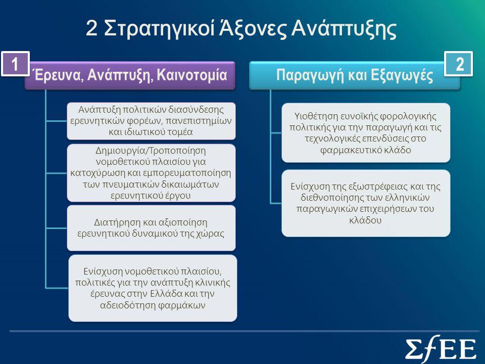 2 Στρατηγικοί Άξονες Ανάπτυξης Έρευνα, Ανάπτυξη, Καινοτομία Ανάπτυξη πολιτικών διασύνδεσης ερευνητικών φορέων, πανεπιστημίων και ιδιωτικού τομέα Δημιουργία/Τροποποίηση νομοθετικού πλαισίου για κατοχύρωση και εμπορευματοποίηση των πνευματικών δικαιωμάτων ερευνητικού έργου Διατήρηση και αξιοποίηση ερευνητικού δυναμικού της χώρας Ενίσχυση νομοθετικού πλαισίου, πολιτικές για την ανάπτυξη κλινικής έρευνας στην Ελλάδα και την αδειοδότηση φαρμάκων Παραγωγή και Εξαγωγές Υιοθέτηση ευνοϊκής φορολογικής πολιτικής για την παραγωγή και τις τεχνολογικές επενδύσεις στο φαρμακευτικό κλάδο Ενίσχυση της εξωστρέφειας και της διεθνοποίησης των ελληνικών παραγωγικών επιχειρήσεων του κλάδου 1 1 2 2