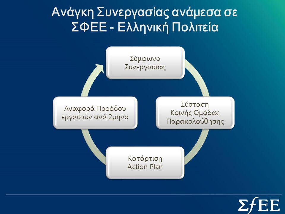 Ανάγκη Συνεργασίας ανάμεσα σε ΣΦΕΕ - Ελληνική Πολιτεία Σύμφωνο Συνεργασίας Σύσταση Κοινής Ομάδας Παρακολούθησης Κατάρτιση Action Plan Αναφορά Προόδου εργασιών ανά 2μηνο 9