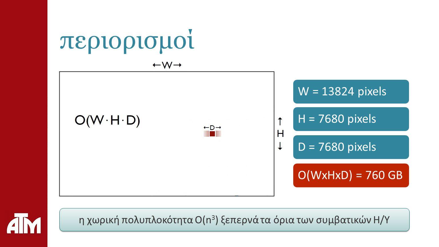 περιορισμοί W = 13824 pixelsH = 7680 pixelsD = 7680 pixelsO(WxHxD) = 760 GB η χωρική πολυπλοκότητα Ο(n 3 ) ξεπερνά τα όρια των συμβατικών Η/Υ