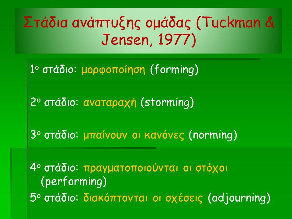 Στάδια ανάπτυξης ομάδας (Tuckman & Jensen, 1977) 1 ο στάδιο: μορφοποίηση (forming) 2 ο στάδιο: αναταραχή (storming) 3 ο στάδιο: μπαίνουν οι κανόνες (norming) 4 ο στάδιο: πραγματοποιούνται οι στόχοι (performing) 5 ο στάδιο: διακόπτονται οι σχέσεις (adjourning)