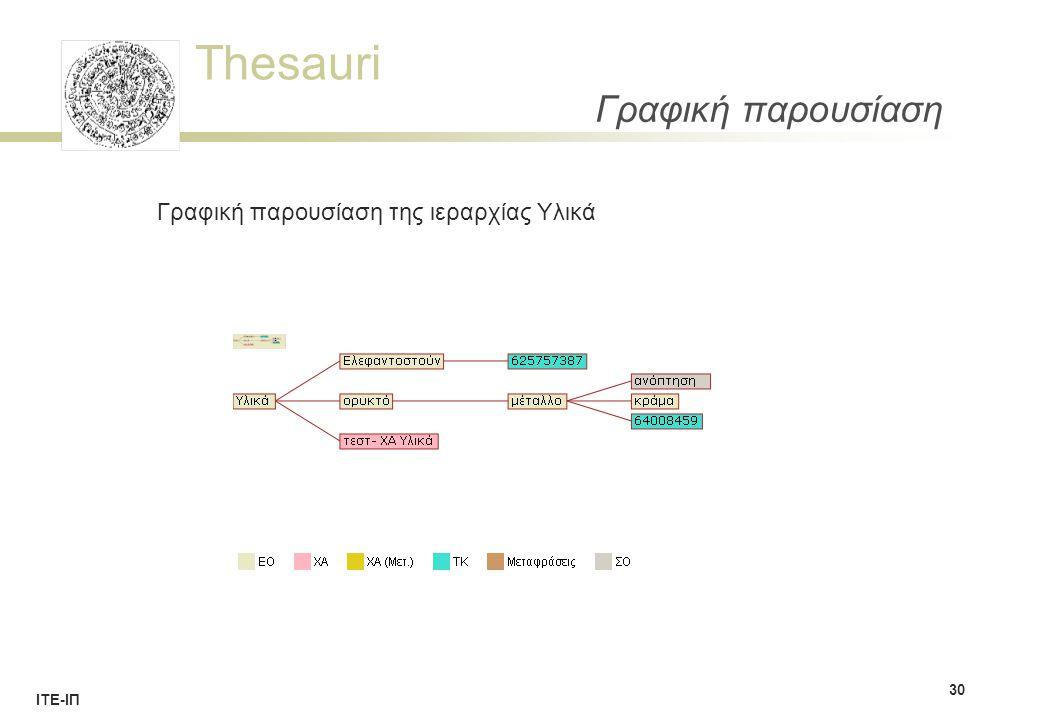 Thesauri ΙΤΕ-ΙΠ Γραφική παρουσίαση 30 Γραφική παρουσίαση της ιεραρχίας Υλικά