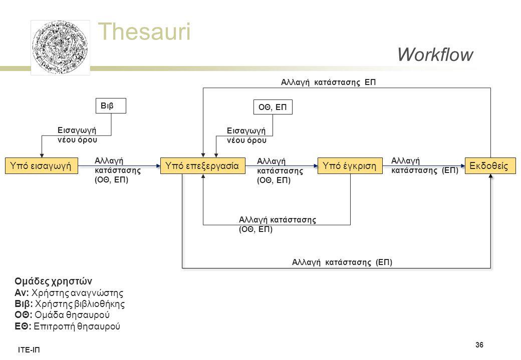 Thesauri ΙΤΕ-ΙΠ Workflow 36 Υπό εισαγωγήΥπό έγκριση Ομάδες χρηστών Αν: Χρήστης αναγνώστης Βιβ: Χρήστης βιβλιοθήκης ΟΘ: Ομάδα θησαυρού ΕΘ: Επιτροπή θησαυρού Βιβ ΟΘ, ΕΠ Αλλαγή κατάστασης (ΟΘ, ΕΠ) Εισαγωγή νέου όρου Αλλαγή κατάστασης (ΕΠ) Αλλαγή κατάστασης (ΟΘ, ΕΠ) Αλλαγή κατάστασης (ΕΠ) Αλλαγή κατάστασης ΕΠ Αλλαγή κατάστασης (ΟΘ, ΕΠ) Υπό επεξεργασίαΕκδοθείς