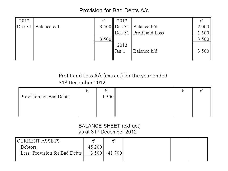 Provision for Bad Debts A/c 2012 Dec 31Balance c/d € 3 500 2012 Dec 31 Balance b/d Profit and Loss € 2 000 1 500 3 500 2013 Jan 1Balance b/d3 500 Profit and Loss A/c (extract) for the year ended 31 st December 2012 Provision for Bad Debts €€ 1 500 €€ BALANCE SHEET (extract) as at 31 st December 2012 CURRENT ASSETS€€ Debtors45 200 Less: Provision for Bad Debts3 50041 700