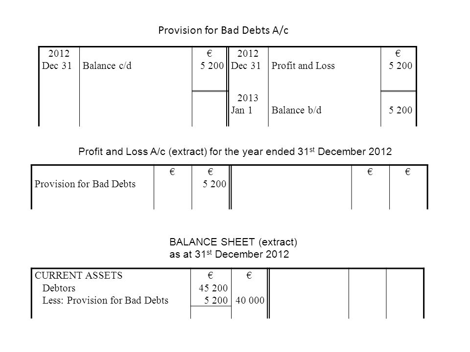2012 Dec 31Balance c/d € 5 200 2012 Dec 31Profit and Loss € 5 200 2013 Jan 1Balance b/d5 200 Provision for Bad Debts A/c Profit and Loss A/c (extract) for the year ended 31 st December 2012 Provision for Bad Debts €€ 5 200 €€ BALANCE SHEET (extract) as at 31 st December 2012 CURRENT ASSETS€€ Debtors45 200 Less: Provision for Bad Debts5 20040 000
