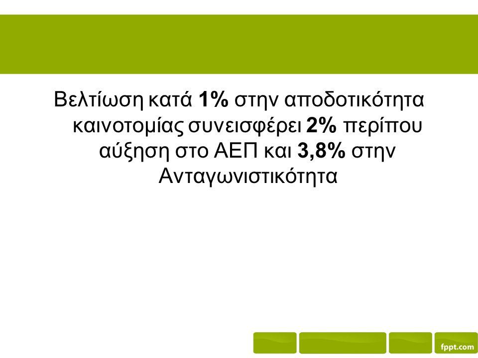 Βελτίωση κατά 1% στην αποδοτικότητα καινοτομίας συνεισφέρει 2% περίπου αύξηση στο ΑΕΠ και 3,8% στην Ανταγωνιστικότητα