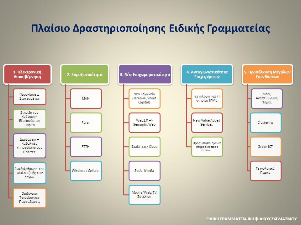 Πλαίσιο Δραστηριοποίησης Ειδικής Γραμματείας 1. Ηλεκτρονική Διακυβέρνηση Προσκλήσεις Στοχευμένες Στήριξη του Κράτους – Εξοικονόμηση Πόρων Διαφάνεια –