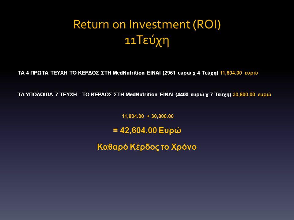 Return on Investment (ROI) 11Τεύχη ΤΑ 4 ΠΡΩΤΑ ΤΕΥΧΗ ΤΟ ΚΕΡΔΟΣ ΣΤΗ MedNutrition ΕΙΝΑΙ (2951 ευρώ χ 4 Τεύχη) 11,804.00 ευρώ ΤΑ ΥΠΟΛΟΙΠΑ 7 ΤΕΥΧΗ - ΤΟ ΚΕΡΔΟΣ ΣΤΗ MedNutrition ΕΙΝΑΙ (4400 ευρώ χ 7 Τεύχη) 30,800.00 ευρώ 11,804.00 + 30,800.00 = 42,604.00 Ευρώ Καθαρό Κέρδος το Χρόνο