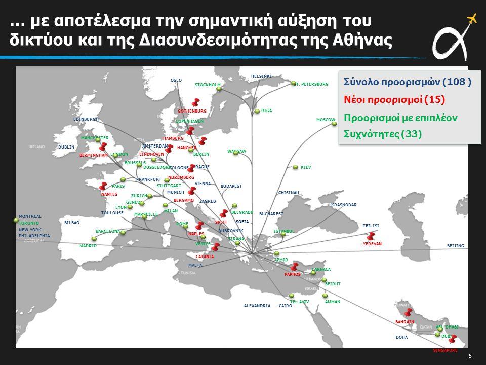 Σύνολο προορισμών (108 ) Νέοι προορισμοί (15) Προορισμοί με επιπλέον Συχνότητες (33) Σύνολο προορισμών (108 ) Νέοι προορισμοί (15) Προορισμοί με επιπλέον Συχνότητες (33) … με αποτέλεσμα την σημαντική αύξηση του δικτύου και της Διασυνδεσιμότητας της Αθήνας 5