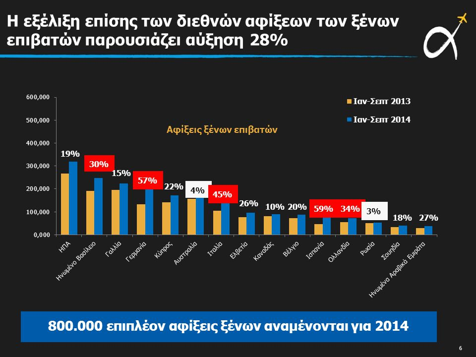 Η εξέλιξη επίσης των διεθνών αφίξεων των ξένων επιβατών παρουσιάζει αύξηση 28% Αφίξεις ξένων επιβατών 19% 30% 15% 57% 22% 4% 45% 26% 10%20% 59% 34% 3% 18%27% 800.000 επιπλέον αφίξεις ξένων αναμένονται για 2014 6