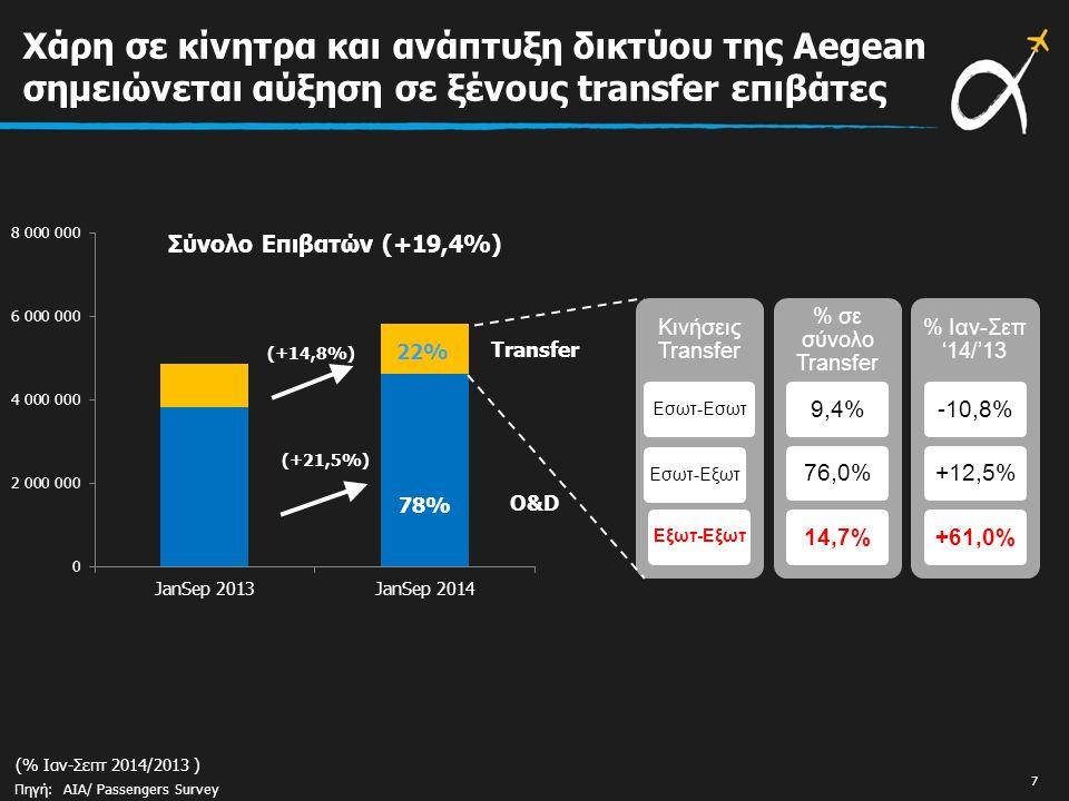 Χάρη σε κίνητρα και ανάπτυξη δικτύου της Aegean σημειώνεται αύξηση σε ξένους transfer επιβάτες Πηγή: AIA/ Passengers Survey (% Ιαν-Σεπτ 2014/2013 ) Σύνολο Επιβατών (+19,4%) (+21,5%) (+14,8%) Κινήσεις Transfer Εσωτ-ΕσωτΕσωτ-ΕξωτΕξωτ-Εξωτ % σε σύνολο Transfer 9,4%76,0%14,7% % Ιαν-Σεπ '14/'13 -10,8%+12,5%+61,0% O&D Transfer 78% 22% 7
